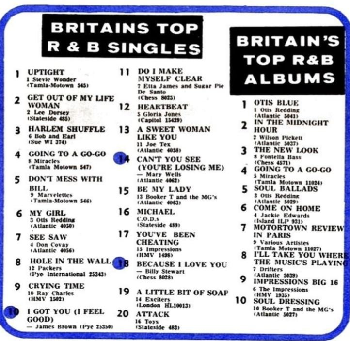 soul UK SOUL CHARTS AS PUBLISHED IN RECORD MIRROR 19TH FEB 1966